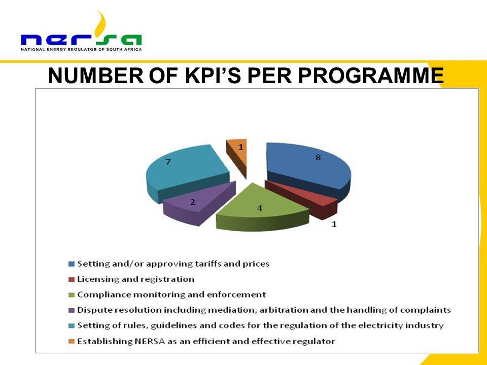 55 NUMBER OF KPI'S PER PROGRAMME