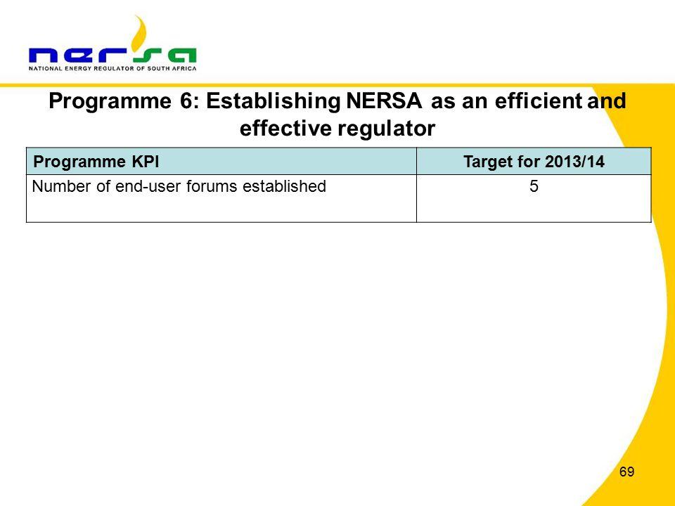 69 Programme 6: Establishing NERSA as an efficient and effective regulator Programme KPITarget for 2013/14 Number of end-user forums established5