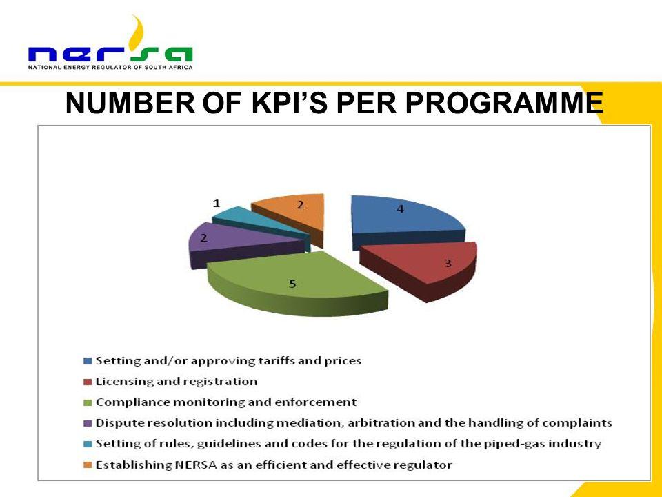 71 NUMBER OF KPI'S PER PROGRAMME