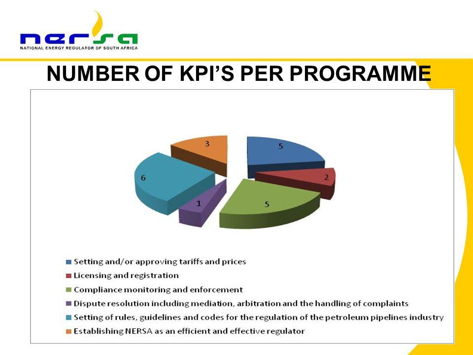 86 NUMBER OF KPI'S PER PROGRAMME