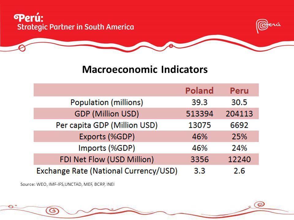 Macroeconomic Indicators Source: WEO, IMF-IFS,UNCTAD, MEF, BCRP, INEI