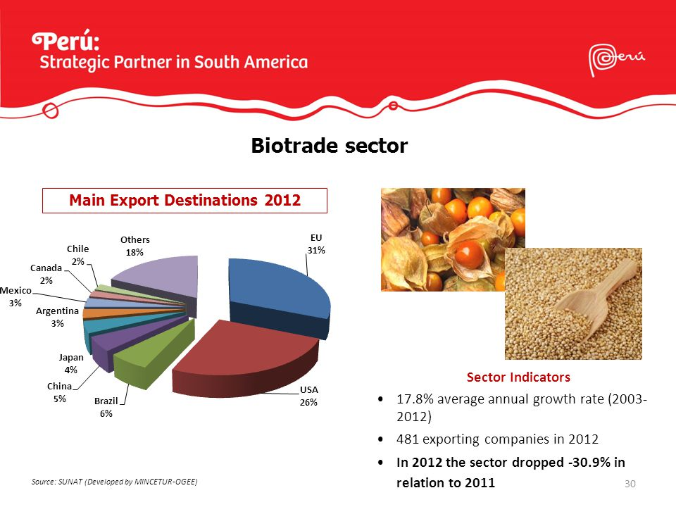31 Mining Sector Sector Indicators 21.1% average annual growth rate (2003- 2012) 194 exporting companies in 2012 In 2012 the sector dropped -3.9% in relation to 2011 Main Export Destinations 2012 Source: SUNAT (Developed by PROMPERU