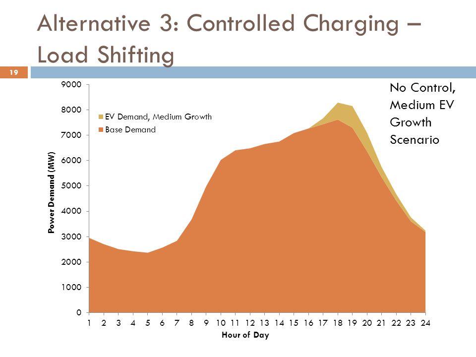 19 No Control, Medium EV Growth Scenario Alternative 3: Controlled Charging – Load Shifting