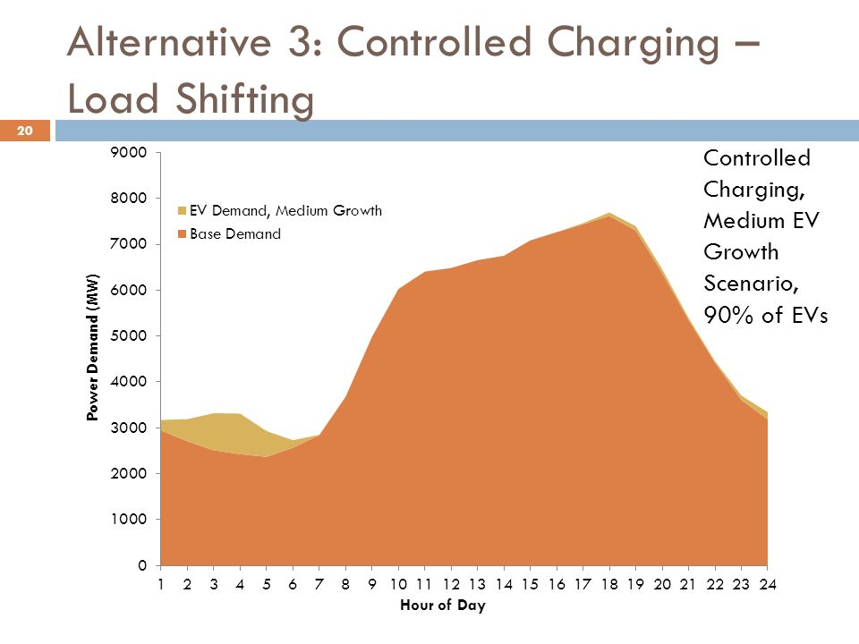 20 Controlled Charging, Medium EV Growth Scenario, 90% of EVs Alternative 3: Controlled Charging – Load Shifting