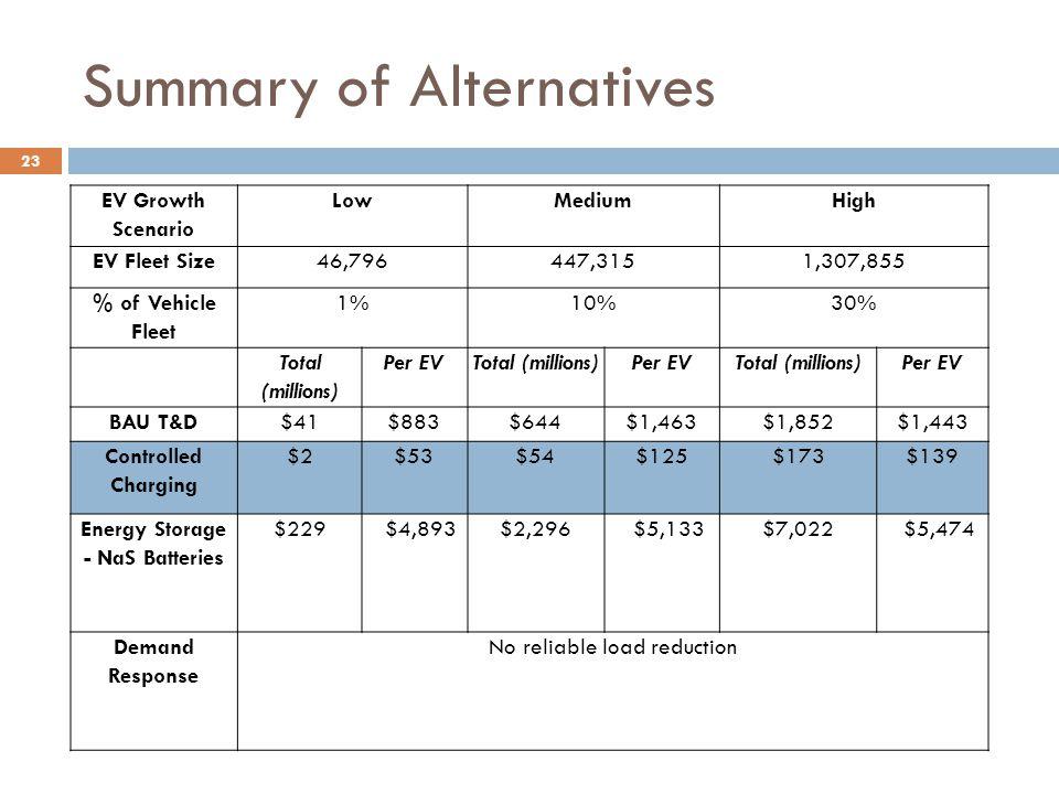 EV Growth Scenario LowMediumHigh EV Fleet Size46,796447,3151,307,855 % of Vehicle Fleet 1%10%30% Total (millions) Per EVTotal (millions)Per EVTotal (millions)Per EV BAU T&D$41$883$644$1,463$1,852$1,443 Controlled Charging $2$53$54$125$173$139 Energy Storage - NaS Batteries $229$4,893$2,296$5,133$7,022$5,474 Demand Response No reliable load reduction 23 Summary of Alternatives