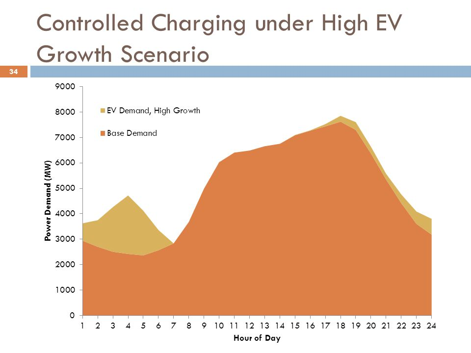 Controlled Charging under High EV Growth Scenario 34
