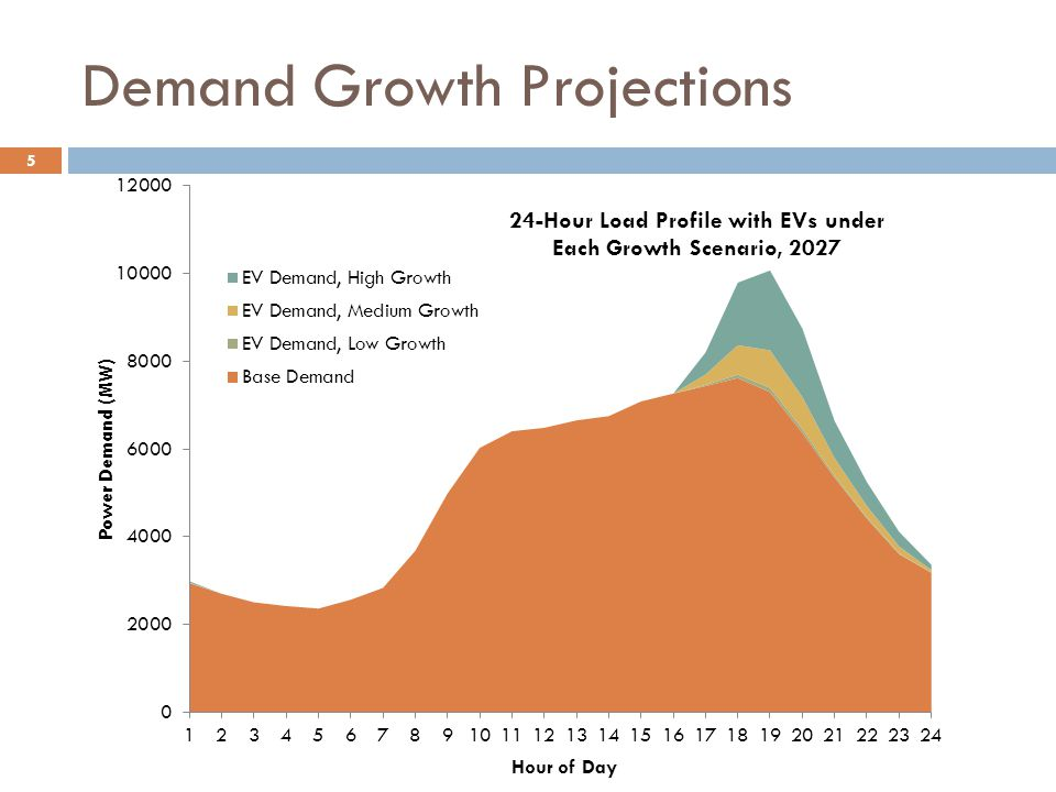 5 Demand Growth Projections