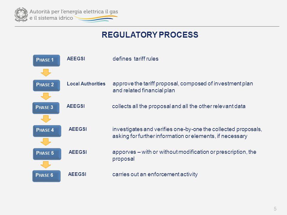 Recent trends in water pricing : the Italian Case Cost-Reimbursement Rules