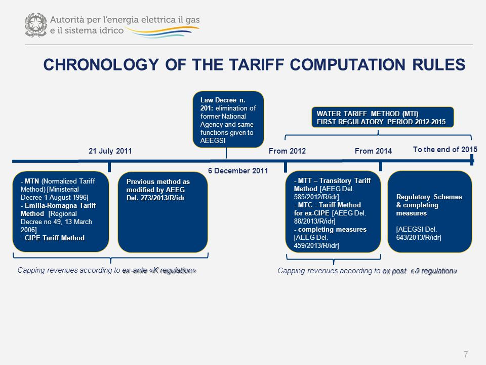 SOME PRELIMINARY OUTCOMES: TARIFFS APPROVED BY AEEGSI MTT (2012-13)  AEEGSI approved tariffs for 1.816 operators concerning 42.132.900 inhabitants  The new tariffs had an average yearly increase of 2.5% in 2013  The remaining tariffs are under accounting enquiries by AEEGSI MTI (2014-15)  AEEGSI approved tariffs for 1.609 operators regarding 39.918.162 inhabitants.