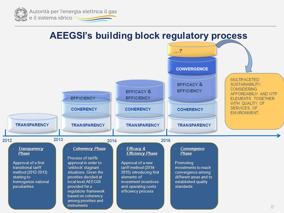 AEEGSI's building block regulatory process 8 -Transparency Phase Approval of a first transitional tariff method (2012-2013) starting to homogenize national peculiarities -Coherency Phase Process of tariffs approval in order to 'unblock' stagnant situations.