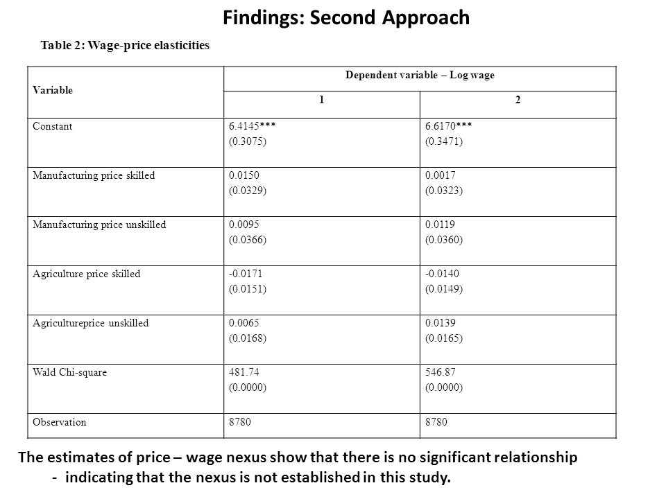 Variable Dependent variable – Log wage 12 Constant 6.4145*** (0.3075) 6.6170*** (0.3471) Manufacturing price skilled 0.0150 (0.0329) 0.0017 (0.0323) Manufacturing price unskilled 0.0095 (0.0366) 0.0119 (0.0360) Agriculture price skilled -0.0171 (0.0151) -0.0140 (0.0149) Agricultureprice unskilled 0.0065 (0.0168) 0.0139 (0.0165) Wald Chi-square 481.74 (0.0000) 546.87 (0.0000) Observation8780 Table 2: Wage-price elasticities Findings: Second Approach The estimates of price – wage nexus show that there is no significant relationship - indicating that the nexus is not established in this study.