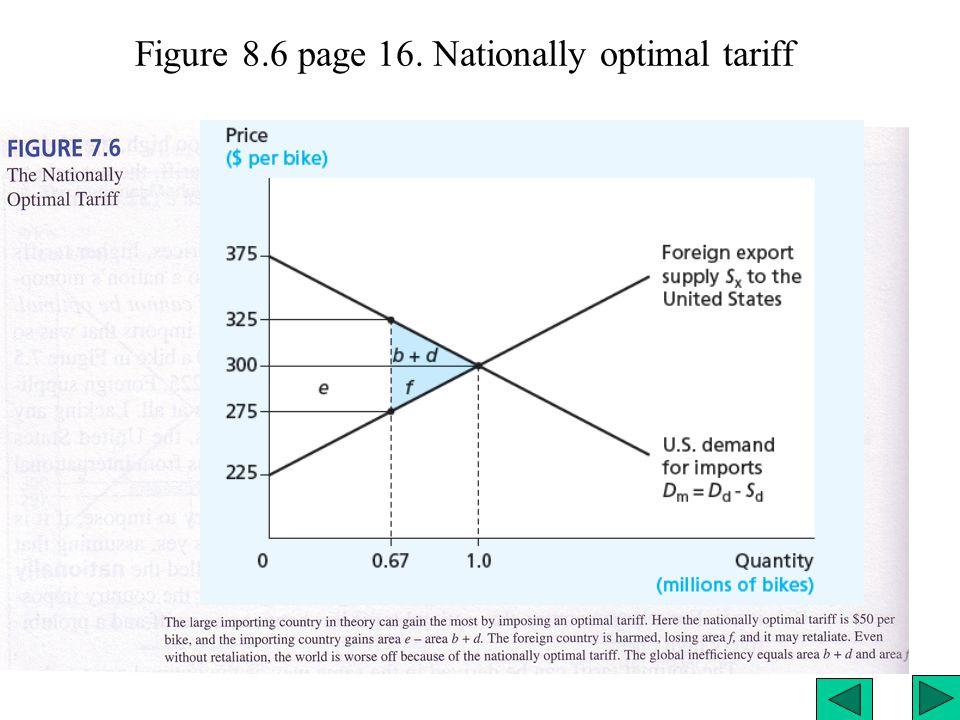 Figure 8.6 page 16. Nationally optimal tariff