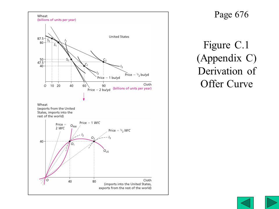 Figure C.1 (Appendix C) Derivation of Offer Curve Page 676