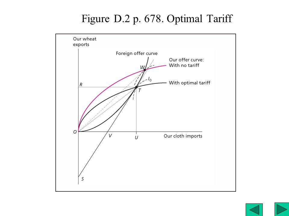 Figure D.2 p. 678. Optimal Tariff