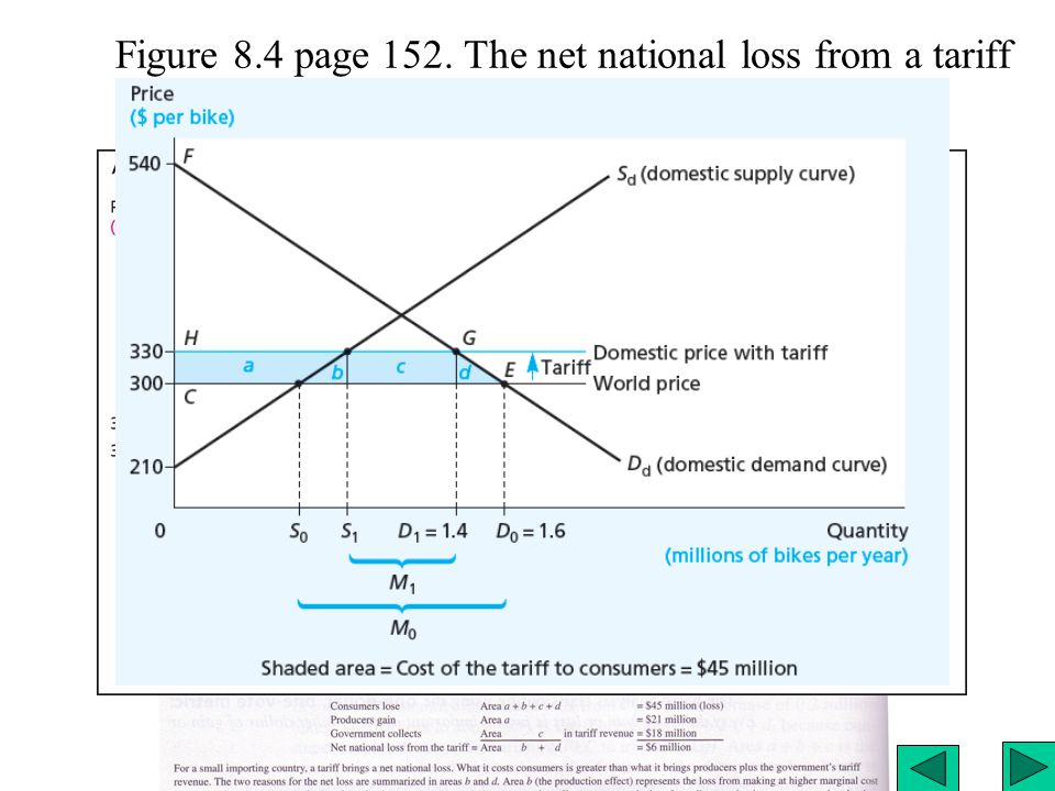 Figure 8.4 page 152. The net national loss from a tariff