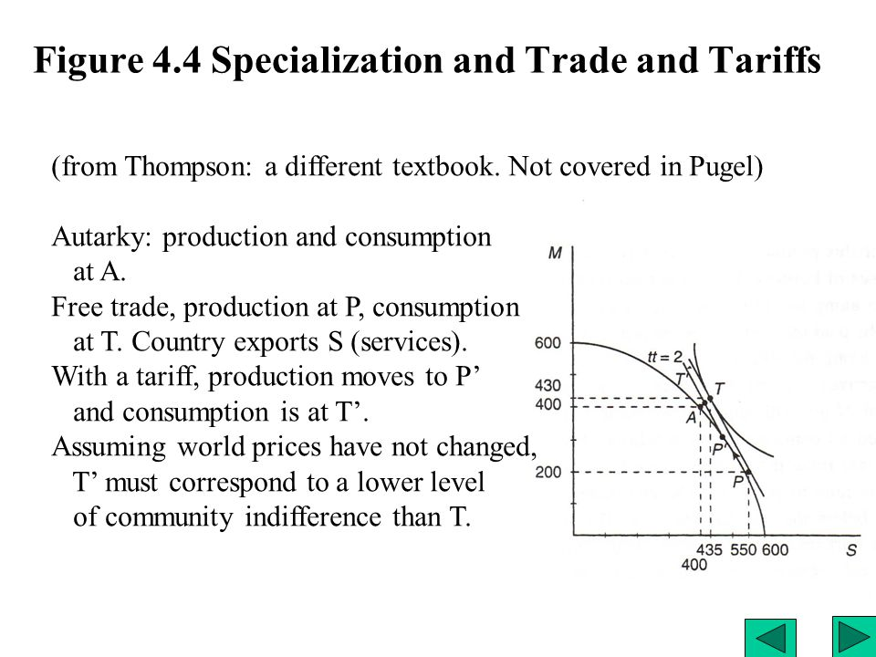 Figure 4.4 Specialization and Trade and Tariffs (from Thompson: a different textbook.