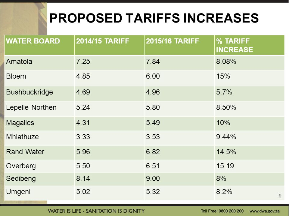 PROPOSED TARIFFS INCREASES WATER BOARD2014/15 TARIFF2015/16 TARIFF% TARIFF INCREASE Amatola7.257.848.08% Bloem4.856.0015% Bushbuckridge4.694.965.7% Lepelle Northen5.245.808.50% Magalies4.315.4910% Mhlathuze3.333.539.44% Rand Water5.966.8214.5% Overberg5.506.5115.19 Sedibeng8.149.008% Umgeni5.025.328.2% 9