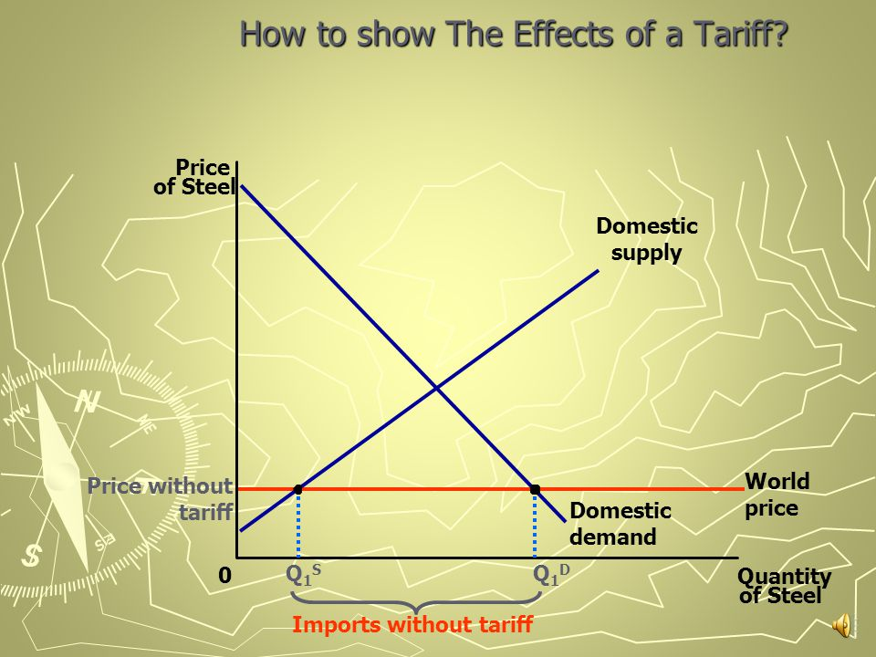 Tariffs An import tariff (customs duty) is a tax charged on imported goods and services.