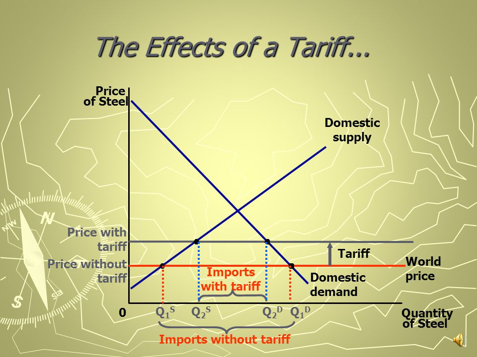 World price Price without tariff How to show The Effects of a Tariff.