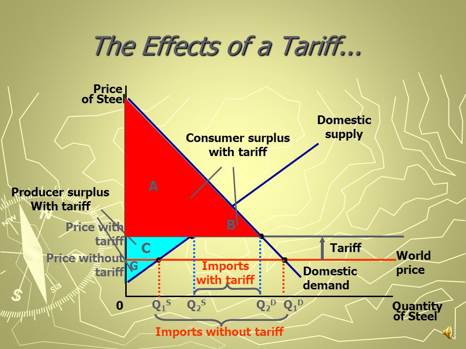 The Effects of a Tariff... Price of Steel 0 Quantity of Steel Domestic supply Domestic demand Tariff World price Q1SQ1S Q2SQ2S Q2DQ2D Q1DQ1D Price wit