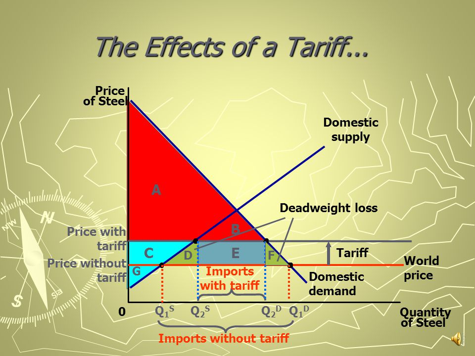 The Effects of a Tariff... Price of Steel 0 Quantity of Steel Domestic supply Domestic demand Tariff World price Q1SQ1S Q2SQ2S Q2DQ2D Q1DQ1D Imports w
