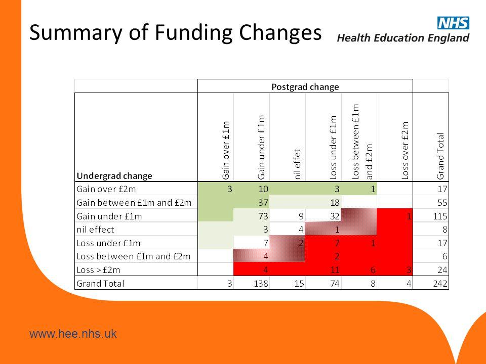 www.hee.nhs.uk Summary of Funding Changes