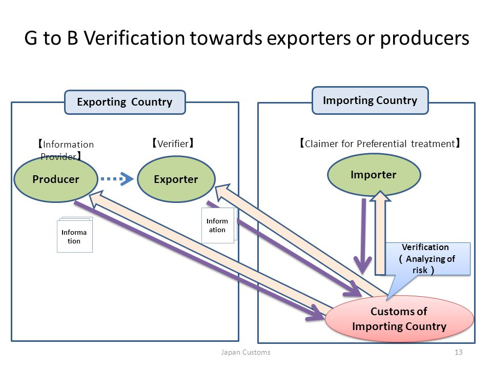 G to B Verification towards exporters or producers Importer ExporterProducer 13 Informa tion Exporting Country Importing Country 【 Information Provide