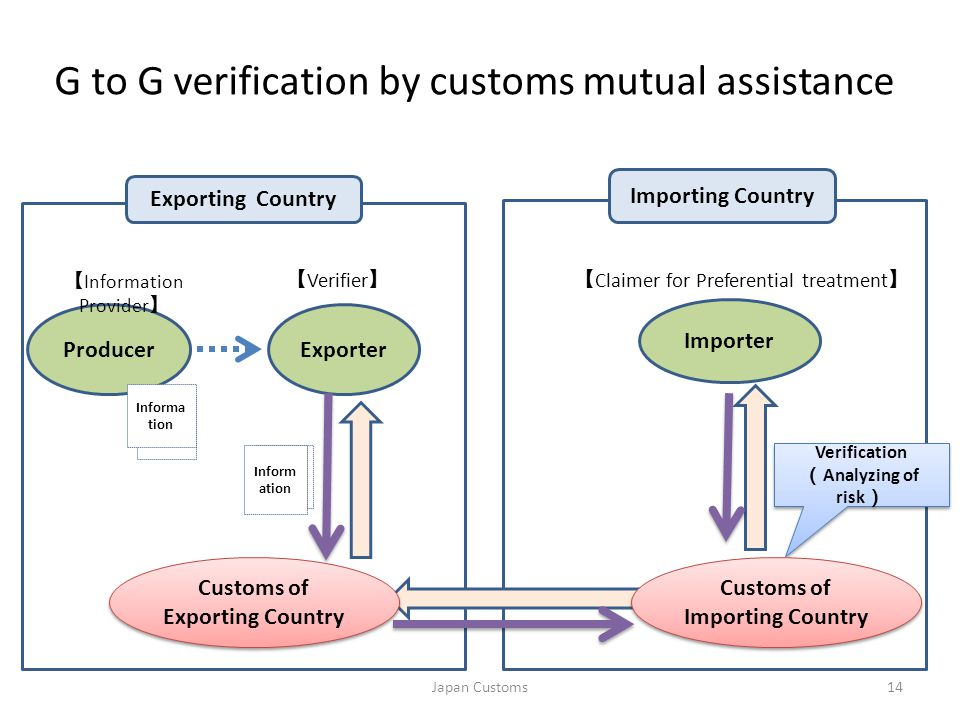 G to G verification by customs mutual assistance Importer ExporterProducer 14 Informa tion Exporting Country Importing Country 【 Information Provider