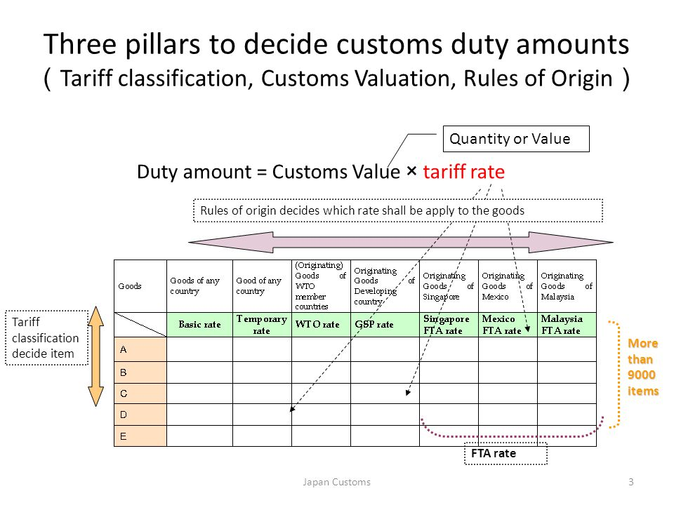 Three pillars to decide customs duty amounts ( Tariff classification, Customs Valuation, Rules of Origin ) Duty amount = Customs Value × tariff rate Tariff classification decide item Quantity or Value Rules of origin decides which rate shall be apply to the goods More than 9000 items FTA rate Japan Customs3