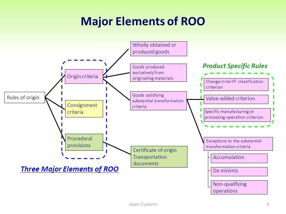 Three Major Elements of ROO Product Specific Rules Rules of origin Origin criteria Consignment criteria Procedural provisions Wholly obtained or produced goods Goods satisfying substantial transformation criteria Goods produced exclusively from originating materials Certificate of origin Transportation documents Specific manufacturing or processing operation criterion Value-added criterion Change in tariff classification criterion Exceptions to the substantial transformation criteria Accumulation De minimis Non-qualifying operations Major Elements of ROO Japan Customs4