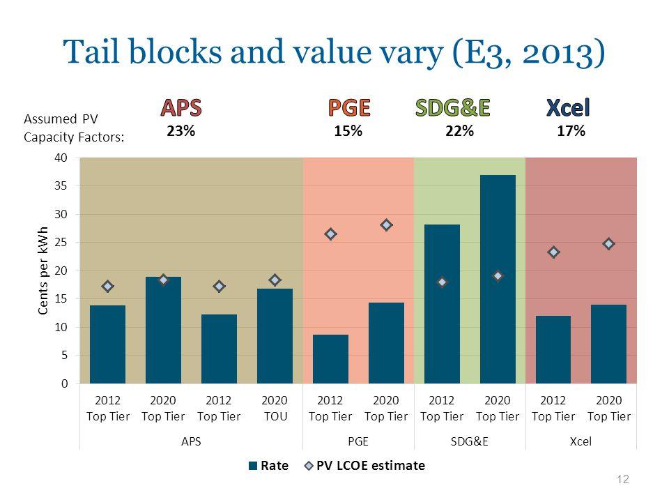 Tail blocks and value vary (E3, 2013) 12 Assumed PV Capacity Factors: 23%15%22%17%