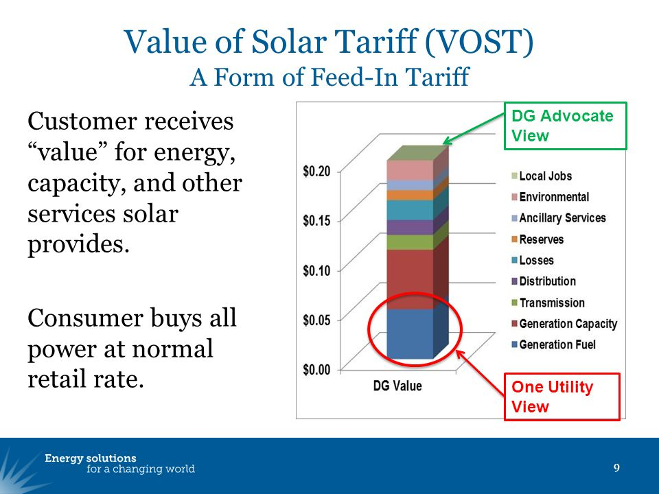 """Value of Solar Tariff (VOST) A Form of Feed-In Tariff Customer receives """"value"""" for energy, capacity, and other services solar provides. Consumer buys"""