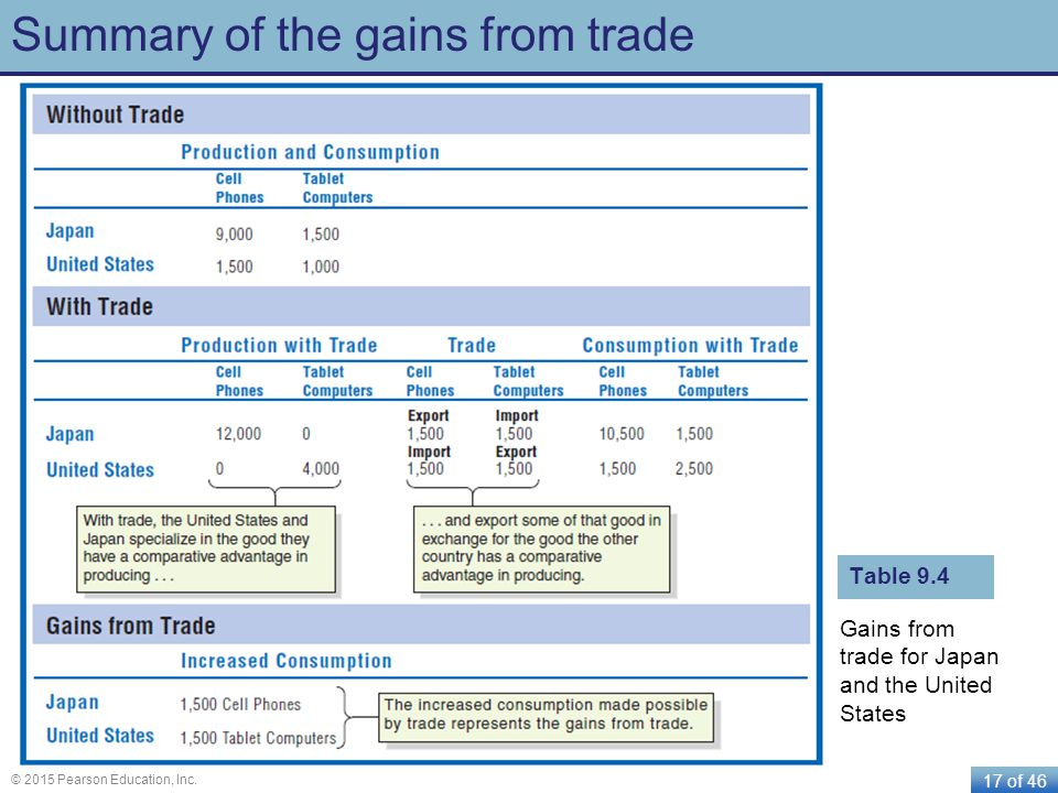 17 of 46 © 2015 Pearson Education, Inc. Summary of the gains from trade Gains from trade for Japan and the United States Table 9.4