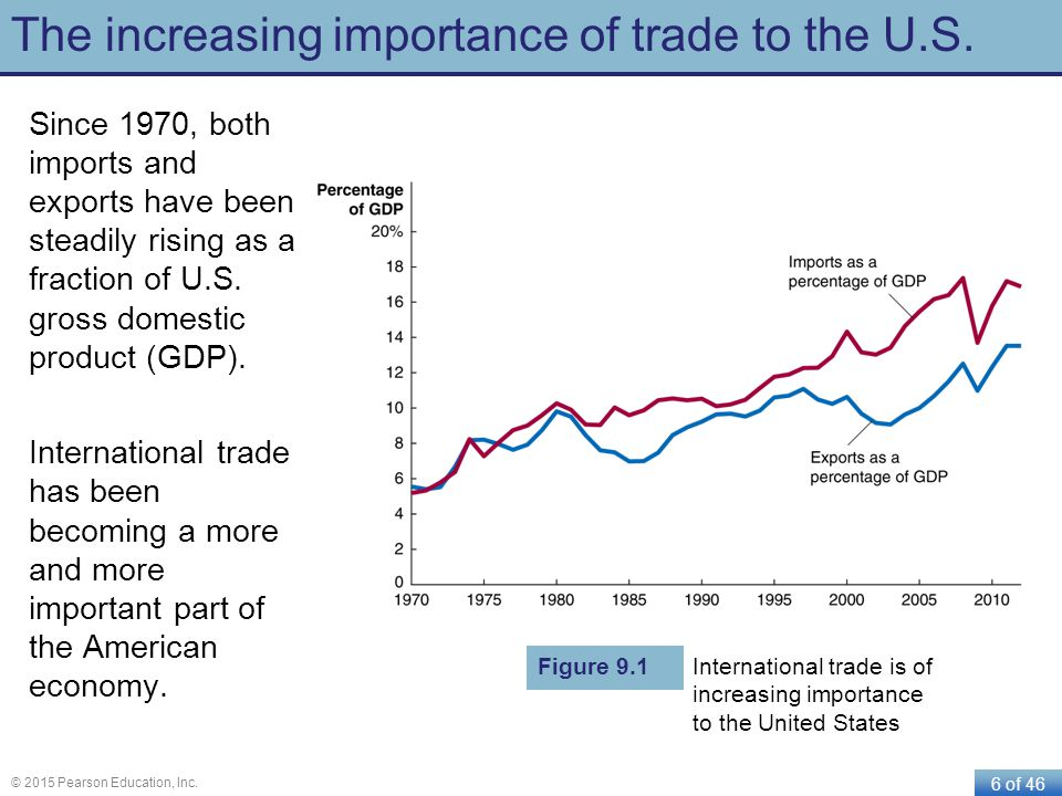 6 of 46 © 2015 Pearson Education, Inc. The increasing importance of trade to the U.S. Since 1970, both imports and exports have been steadily rising a