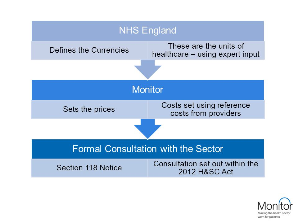 Formal Consultation with the Sector Section 118 Notice Consultation set out within the 2012 H&SC Act Monitor Sets the prices Costs set using reference costs from providers NHS England Defines the Currencies These are the units of healthcare – using expert input