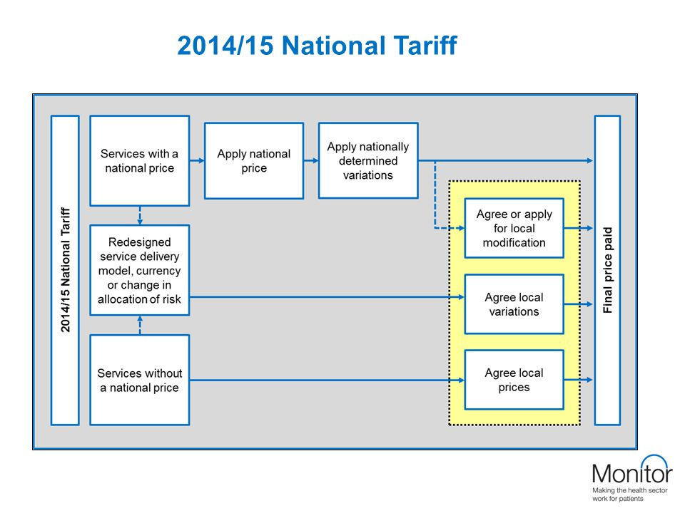 2014/15 National Tariff