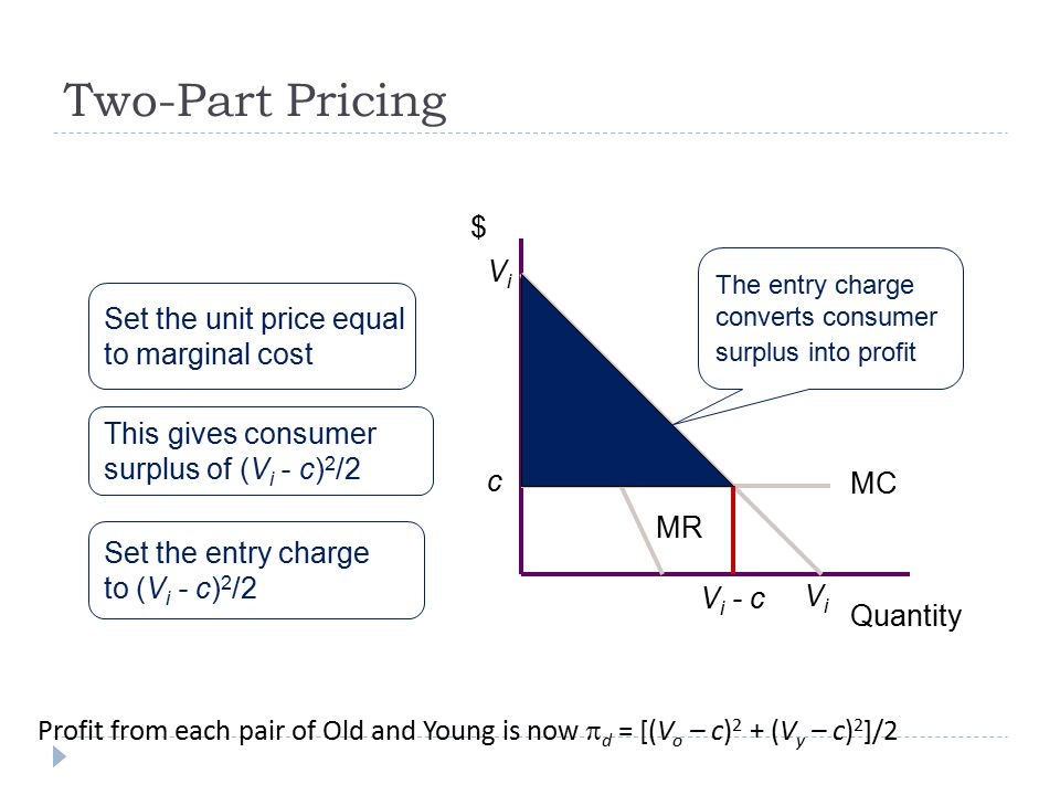 Two-Part Pricing $ Quantity ViVi ViVi MR MC c Set the unit price equal to marginal cost This gives consumer surplus of (V i - c) 2 /2 The entry charge converts consumer surplus into profit V i - c Set the entry charge to (V i - c) 2 /2 Profit from each pair of Old and Young is now  d = [(V o – c) 2 + (V y – c) 2 ]/2