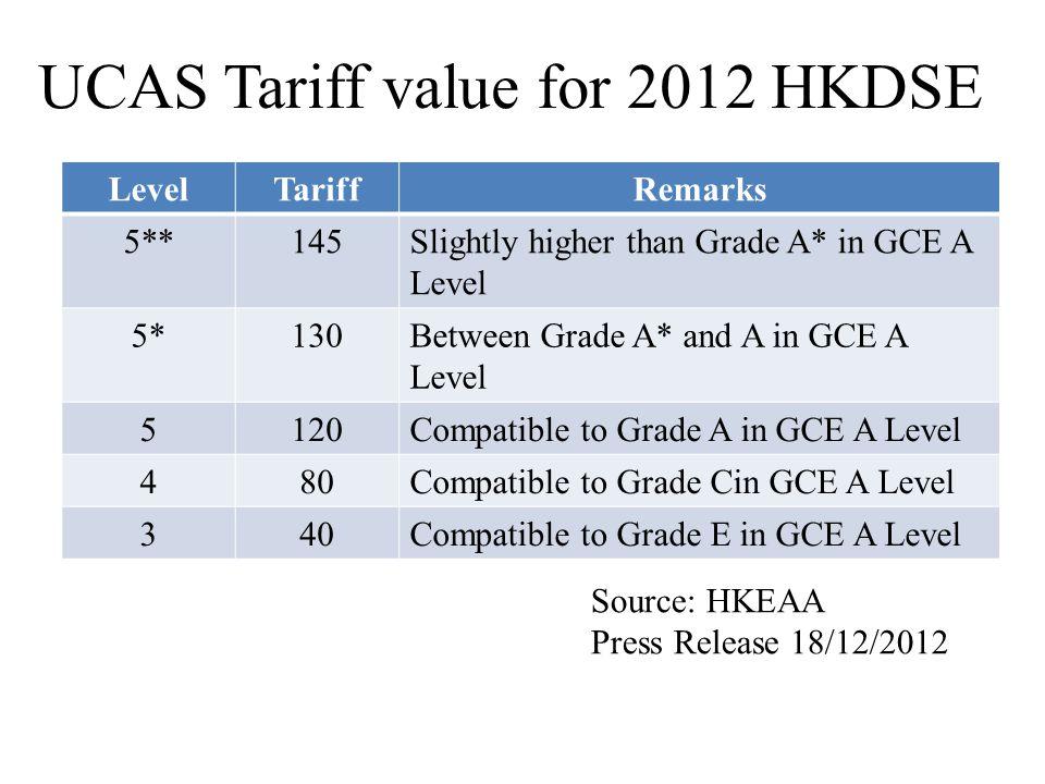 Simple Comparison 2012 HKDSE Cat.