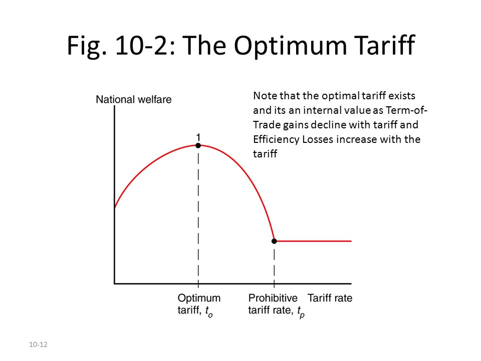 10-12 Fig. 10-2: The Optimum Tariff Note that the optimal tariff exists and its an internal value as Term-of- Trade gains decline with tariff and Effi