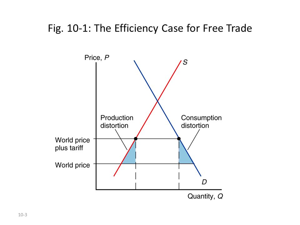 10-4 The Cases for Free Trade (cont.) Quantification: because tariff rates are already low for most countries, the estimated benefits of moving to free trade are only a small fraction of national income for most countries.