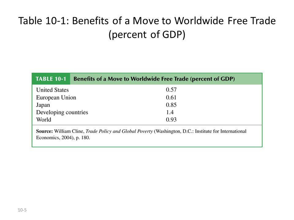 10-6 The Cases for Free Trade (cont.) Free trade allows firms or industry to take advantage of (dynamic) economies of scale, difficult to quantify in the short term (WHY?).