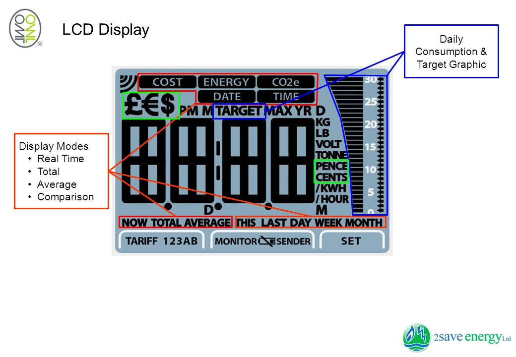 Display Modes Cost –Display real time cost per hour –Show accumulative cost since last reset –User selectable cost rate in time tariff (tariff 1 & 2) & usage tariffs (tariff 3A & 3B) –Selectable currency icon: ₤(Pounds), € (Euro), $ (USD) –Average cost  daily, weekly, monthly –Comparative/Historical cost  this /last day, this/last week, this/last month Energy –Display real time power consumption in KW –Show accumulated energy used in KWH since last reset –User selectable voltage from 100V to 400V at 1V step –User selectable power alert (max.