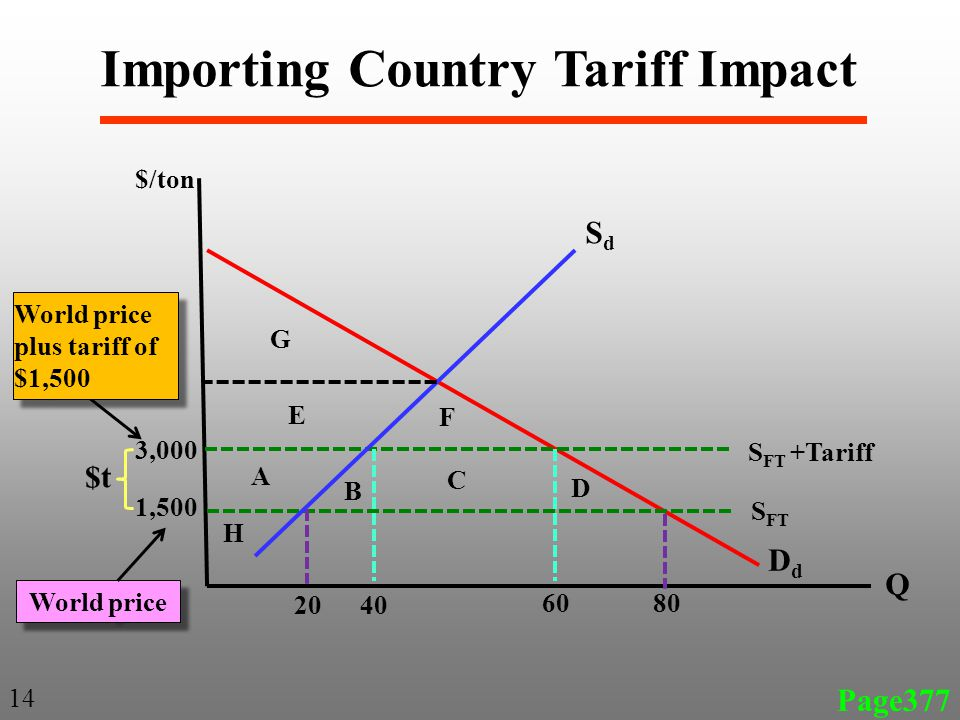 SdSd DdDd $/ton Q Page377 14 3,000 1,500 $t 20 80 S FT World price plus tariff of $1,500 40 60 World price A B C D E F G H Importing Country Tariff Impact S FT +Tariff
