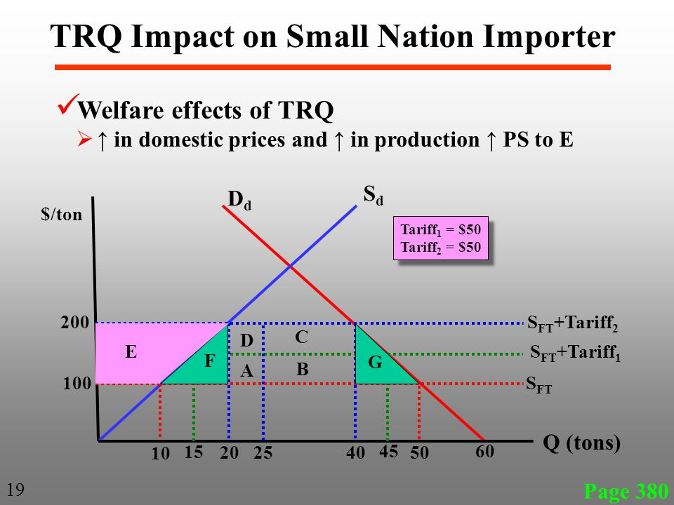 Page 380 19 TRQ Impact on Small Nation Importer Welfare effects of TRQ  ↑ in domestic prices and ↑ in production ↑ PS to E SdSd DdDd $/ton Q (tons) 200 100 10 20 4050 60 S FT S FT +Tariff 1 S FT +Tariff 2 15 45 F E G 25 A D B C Tariff 1 = $50 Tariff 2 = $50 Tariff 1 = $50 Tariff 2 = $50