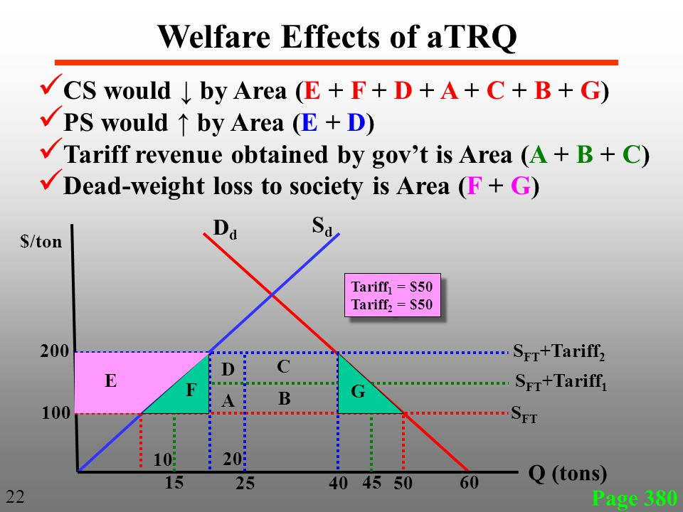 Page 380 22 Welfare Effects of aTRQ CS would ↓ by Area (E + F + D + A + C + B + G) PS would ↑ by Area (E + D) Tariff revenue obtained by gov't is Area (A + B + C) Dead-weight loss to society is Area (F + G) SdSd DdDd $/ton Q (tons) 200 100 10 20 4050 60 S FT S FT +Tariff 1 S FT +Tariff 2 15 45 F E G 25 A D B C Tariff 1 = $50 Tariff 2 = $50 Tariff 1 = $50 Tariff 2 = $50