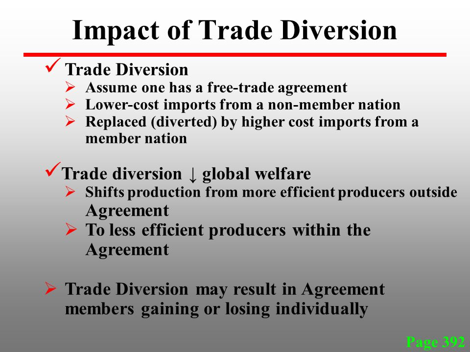 Impact of Trade Diversion Page 392 Trade Diversion  Assume one has a free-trade agreement  Lower-cost imports from a non-member nation  Replaced (diverted) by higher cost imports from a member nation Trade diversion ↓ global welfare  Shifts production from more efficient producers outside Agreement  To less efficient producers within the Agreement  Trade Diversion may result in Agreement members gaining or losing individually