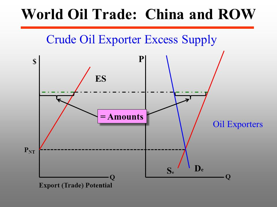 World Oil Trade: China and ROW Crude Oil Exporter Excess Supply P SeSe DeDe Oil Exporters Export (Trade) Potential ES P NT $ = Amounts Q Q