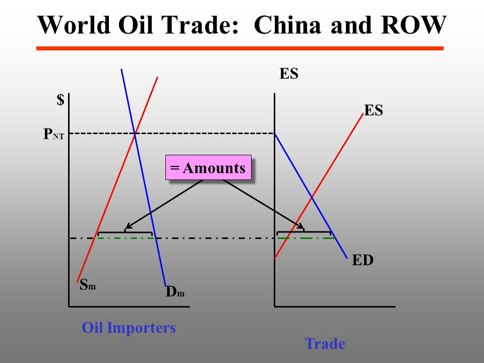 $ SmSm DmDm P NT Oil Importers ES ED Trade ES World Oil Trade: China and ROW = Amounts
