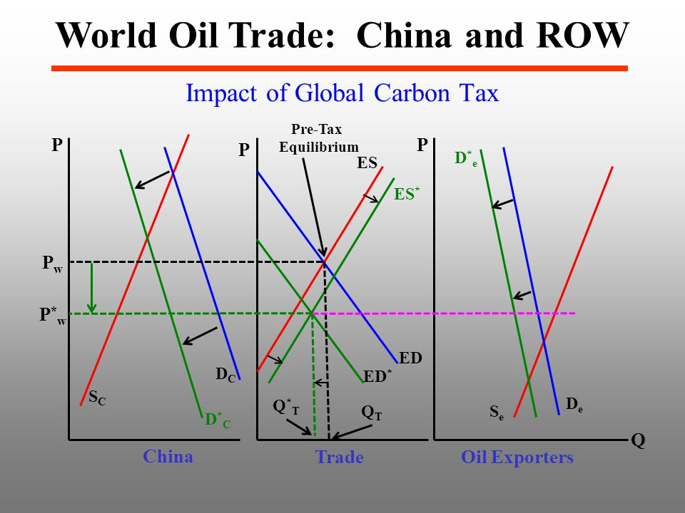 Impact of Global Carbon Tax World Oil Trade: China and ROW P SCSC DCDC PwPw P SeSe DeDe China Oil Exporters ES ED Trade Q*TQ*T Q P ED * P*wP*w QTQT D*eD*e ES * D*CD*C Pre-Tax Equilibrium