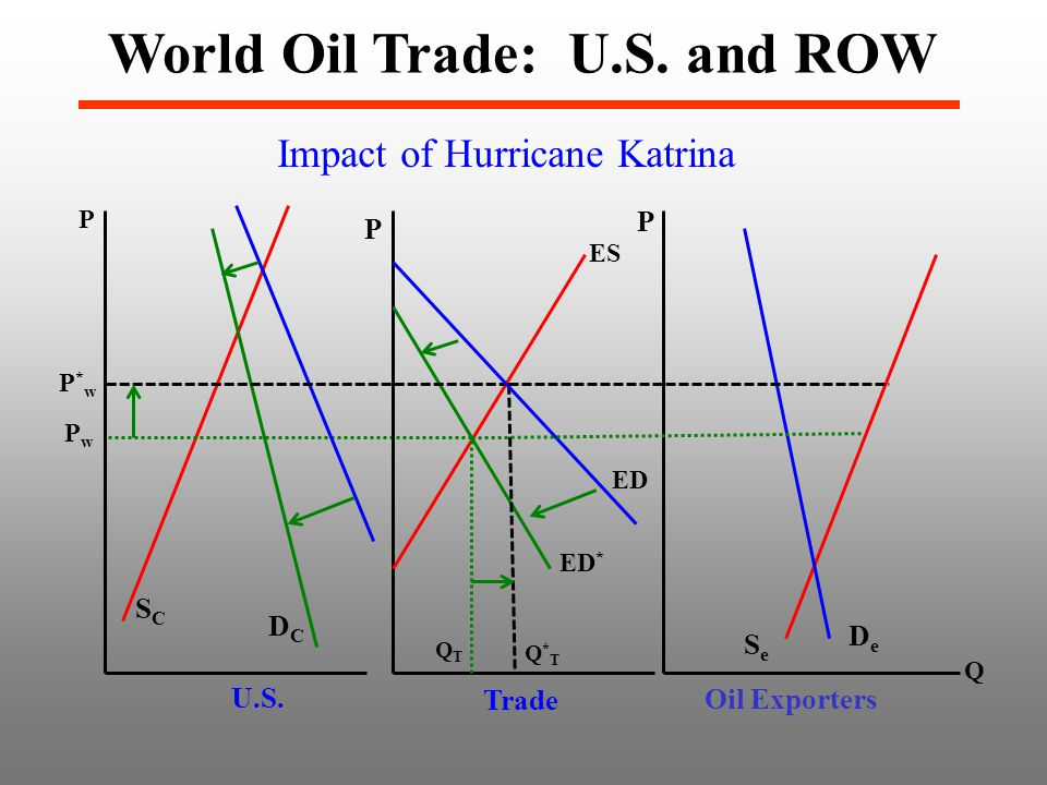 Impact of Hurricane Katrina World Oil Trade: U.S. and ROW P SCSC DCDC PwPw P SeSe DeDe U.S.